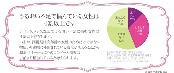 うるおい不足で悩んでいる女性は4割です。